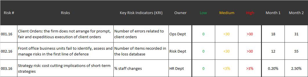 Key Risk Indicator example
