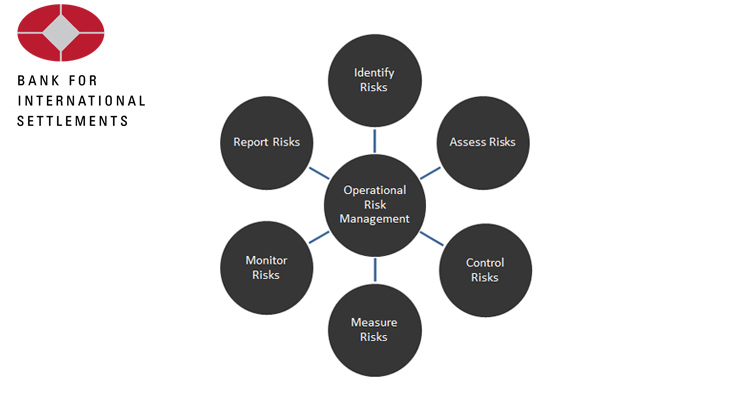 Operational Risk BIS Articles