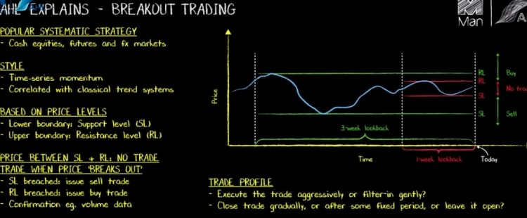 Popular Systematic Trading Strategy - Breakout Trading