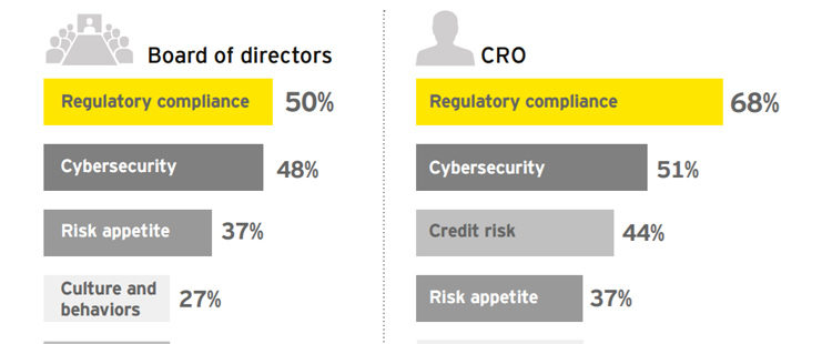 INFOGRAPHIC: Seventh annual global EY / IIF bank risk management survey