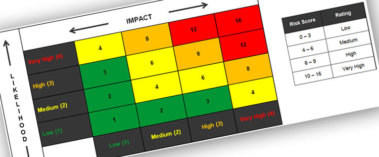 Risk Scoring Matrix