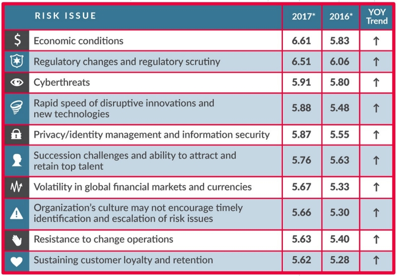 10 Top Risks for 2017