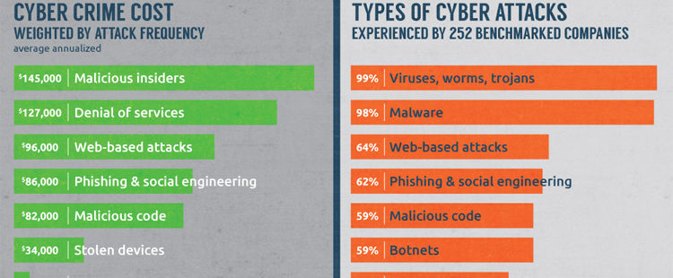 INFOGRAPHIC: What is the Greatest Cybersecurity Threat?