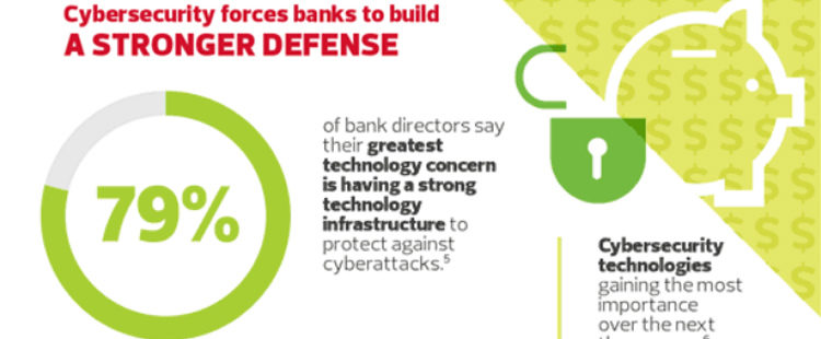 INFOGRAPHIC: A Look at Top Banking Trends in 2016