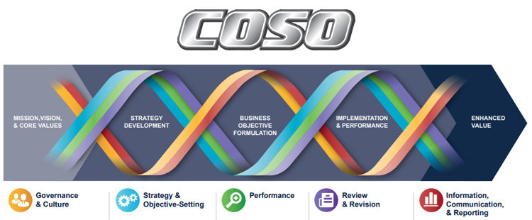 COSO New Enterprise Risk Management Framework