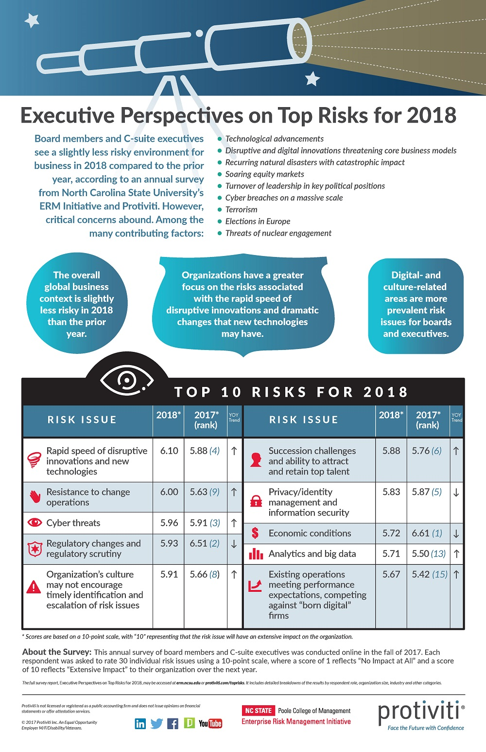 Executive Perspectives on Top Risks for 201