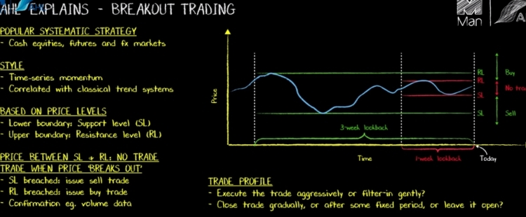 Popular Systematic Trading Strategy Breakout Trading