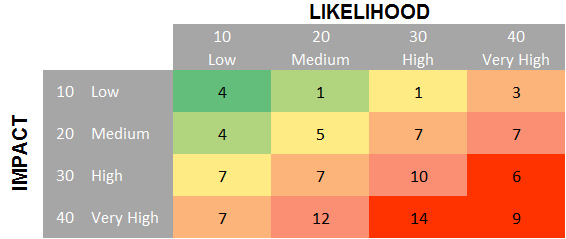 How to Create a Risk Heatmap in Excel - Part 1 - Risk ... Heat Map Examples on multiple choice examples, weather examples, gene examples, significance analysis of microarrays, gene nomenclature, statistics examples, kpi examples, stocks examples, finance examples, compliance metrics examples, introduction examples, business architecture artifact examples, electronic portfolio examples, text examples, resources examples, usability testing examples, snp array, ggplot2 examples, line examples, serial analysis of gene expression, heat zones of united states, dna microarray experiment, infrared examples, bulleted list examples, risk mapping examples, ma plot, dna microarray,